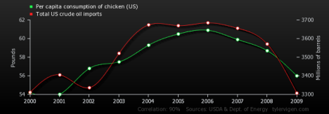 Per Capita Consumption of Chicken correlates with total US Crude Oil Imports