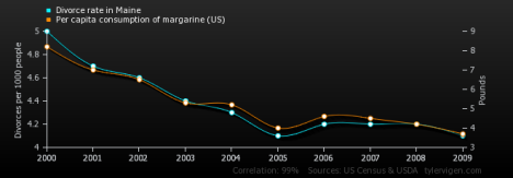 From Spurious Correlations