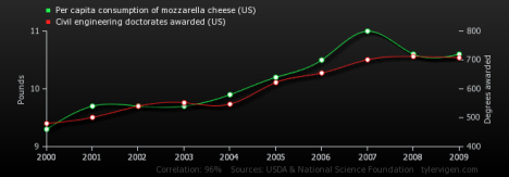 Per Capita Consumption of Mozzarella Cheese correlates with Civil Engineering Doctorates Awarded